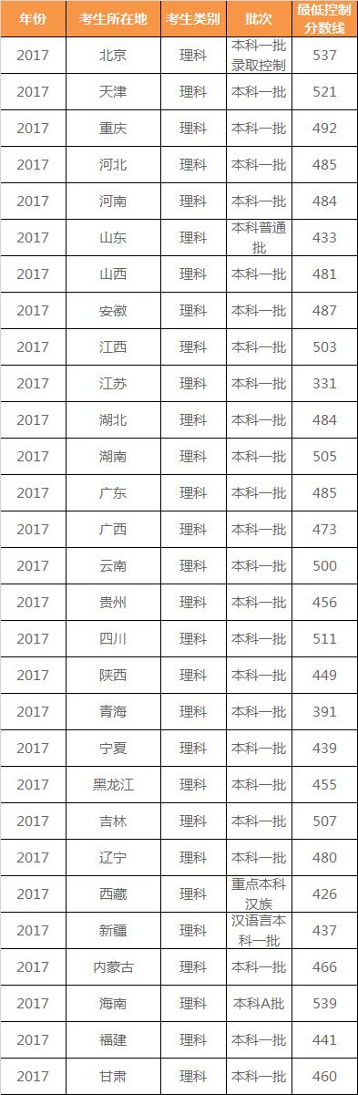 省市31全国近12年高考各手法分数线(2006-2017)图片治抄报高中获奖批次图片