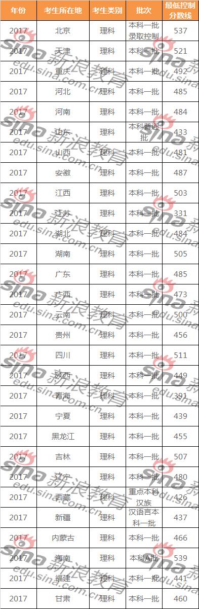 全国31省市近12年高考各批次分数线(2006-2017)