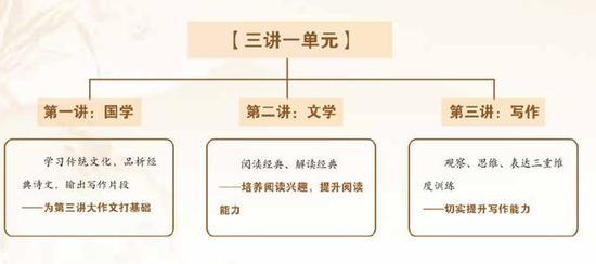 新东方大语文产品课程介绍