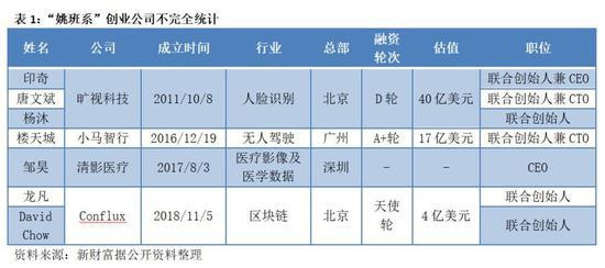 清华姚班VS浙大竺院 谁是中国最牛AI创业班?
