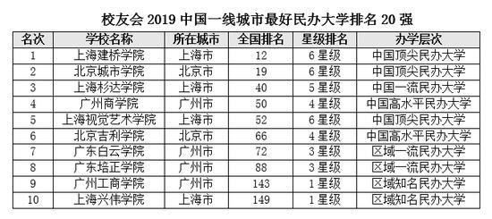 2019年民办大学排行_校友会2019中国各线城市最好民办大学排名