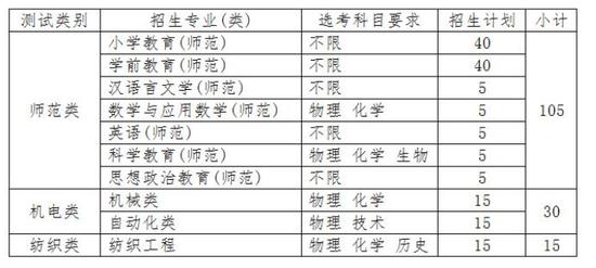 绍兴文理学院2019年三位一体招生章程