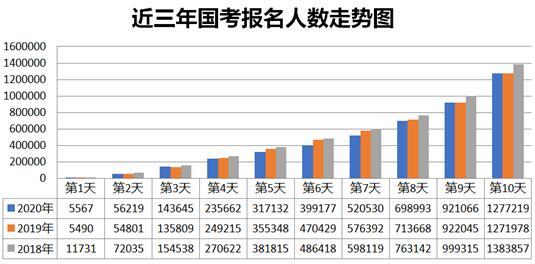 """2020国考近140万人报名 广东税务局蝉联""""冠军"""""""