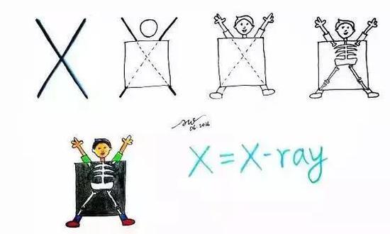 X是X射线