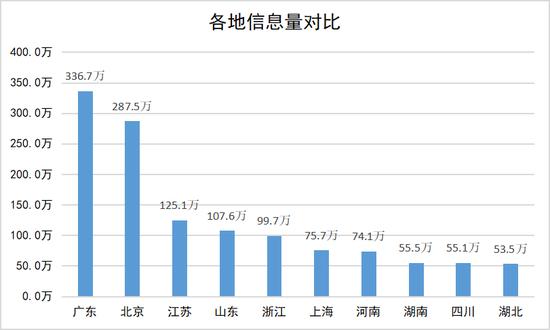 二、极速十分PK10—极速十分PK10官方垂直领域信息量TOP3