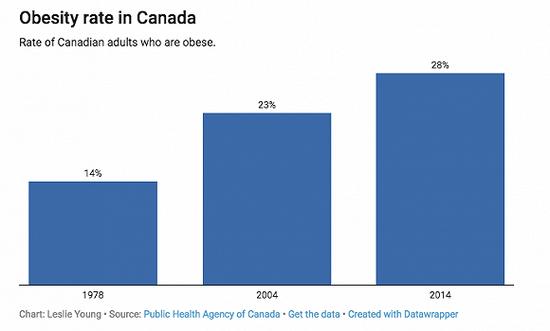 加拿大肥胖率40年里翻倍 这中间发生了什么?