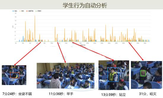 上海一小学引进AI系统:可捕捉孩