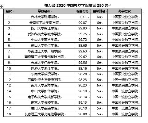 校友会2020【外】国【自力】【教】院排名【宣布】 【凶】林【年夜】【教】珠海【教】院第一