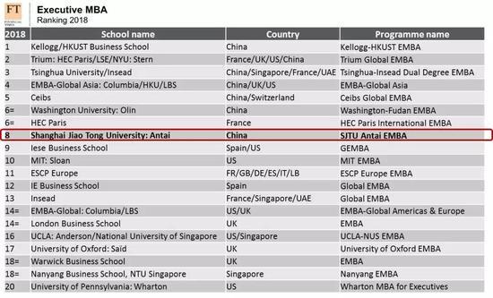 交大安泰EMBA最新FT全球排名第8位 连续4年全球10强