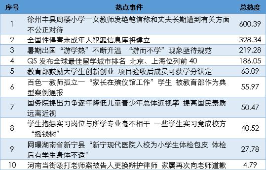 数据来源:人民网舆情数据中心 监测周期:8月1日—8月6日