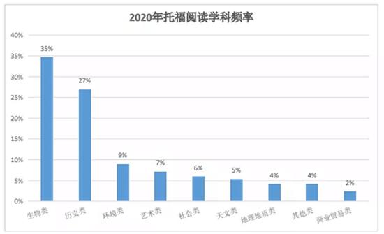 2020年托福考情数据解读及2021备考建议