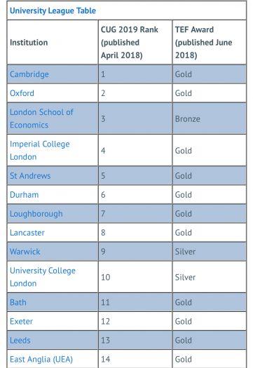 """英国政府公布学位含金量:LSE竟被评为""""铜"""""""