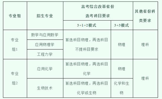 同济大学2021年强基计划招生简章发布