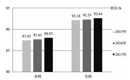 ▲重庆市2015-2017年本专科毕业生就业率