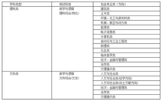 清华大学2018年自主招生简章