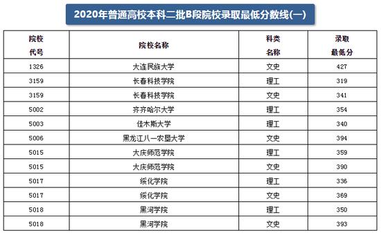 黑龙江2020本科二批B段院校录取最低分数线(一)