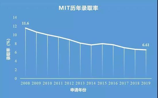 图片来自于MIT招生办官网、中国教育智库网