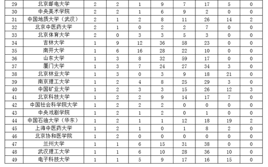 2019最新大学排行榜_2019最新亚洲大学排行榜出炉,广东三校进百强!实力