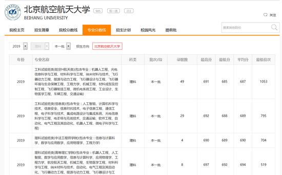 志愿通卡查詢2019年北航在四川省理科的各專業分數線