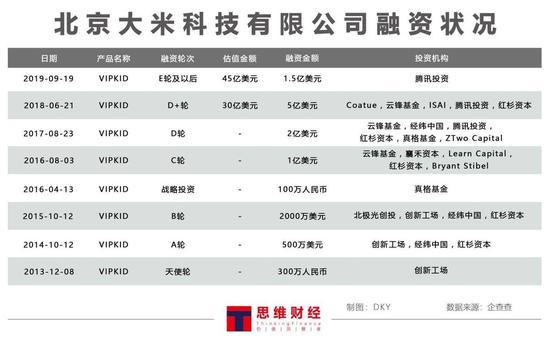 图——北京大米科技有限公司融资状况(来源:企查查)