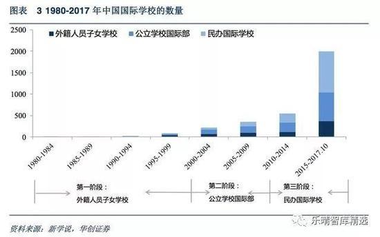 中国国际学校的数量