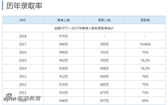 中国大学历年录取率(含专科、高职)