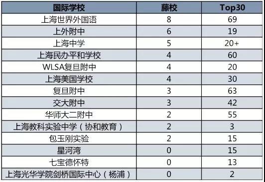 上海国际化高中升学榜颠覆四大名校八大金刚