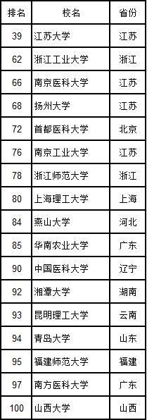 16所非双一流大学综合实力进入前100名