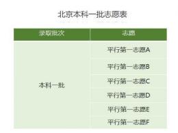 北京本科一批志愿表