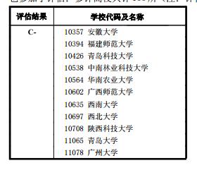 一级学科代码及名称: 0830 环境科学与工程