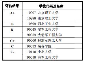 一级学科代码及名称: 0826 兵器科学与技术
