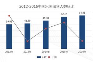 新东方2017留学考试年度报告发布 留学消费趋冷静