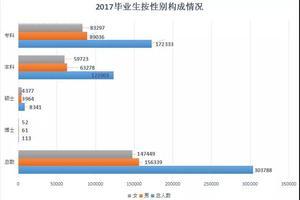 2017年江西高校毕业生30万人 就业前十专业公布