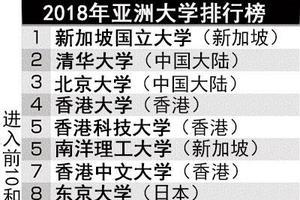 亚洲大学最新排名出炉:中国包揽亚季军 日本下滑