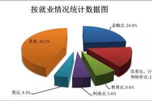 深圳去年引进留学人才18307人 爆发式增长74.2%