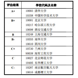 一级学科代码及名称: 0827 核科学与技术
