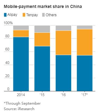 2014-2017年,中国移动支付市场份额变化,微信支付正在努力赶上支付宝
