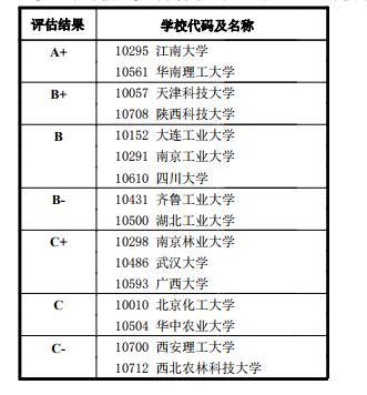 一级学科代码及名称: 0822 轻工技术与工程