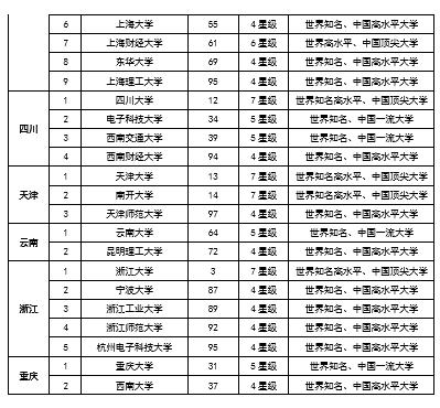 校友会2018中国各地区百强大学名单