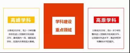 华侨大学学科建设总体规划