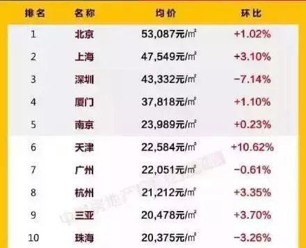 2016年11月,中国城市房价排行榜
