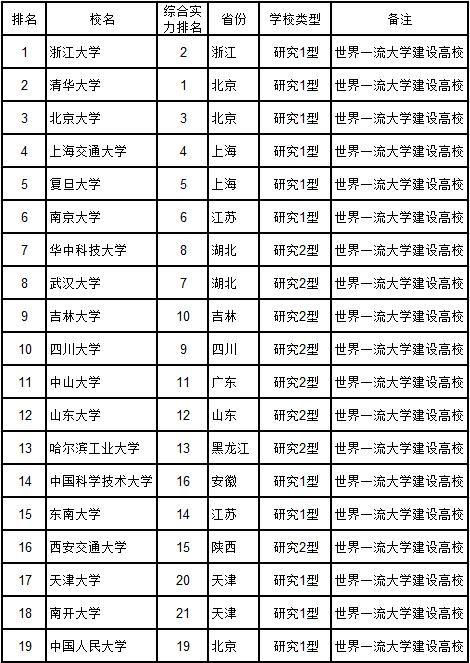 武书连2018年38所研究型大学名单