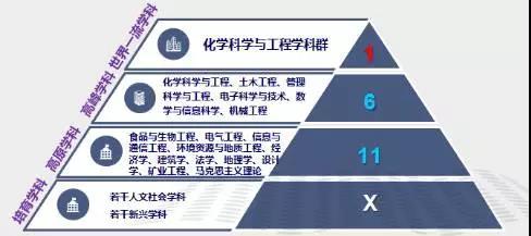 """福州大学以学科为中心,分层次建设,涉及学科涵盖""""1+6+11+X"""""""