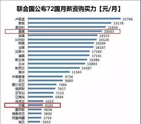 部分国家月薪资购买力 数据来源:联合国国际劳工组织