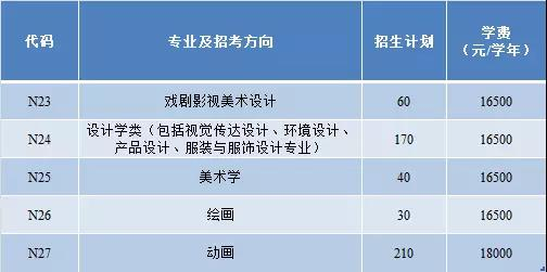 mg电子:中传南广学院2018年艺术类招生计划及学费标准