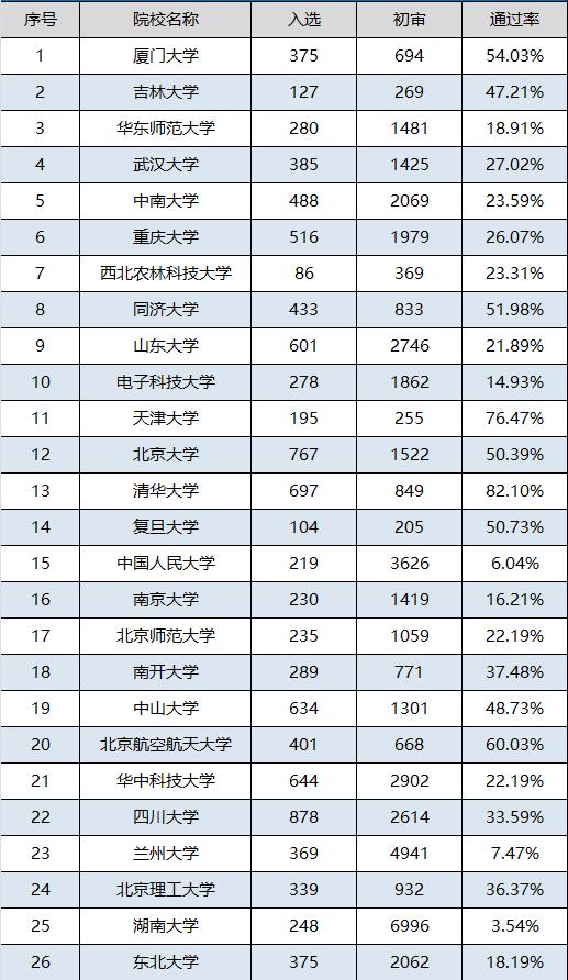 2017年高校自主招生考试通过率统计
