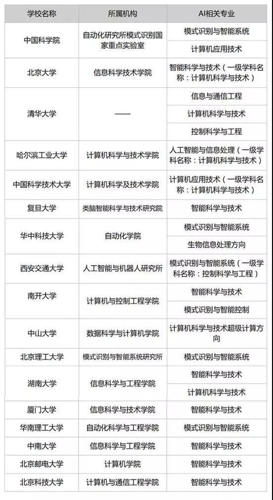 32所大学率先开设人工智能专业 - 宋志伟 - 宋志伟高考志愿指导的博客