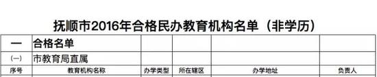 抚顺市2016年合格民办教育机构名单(部分)