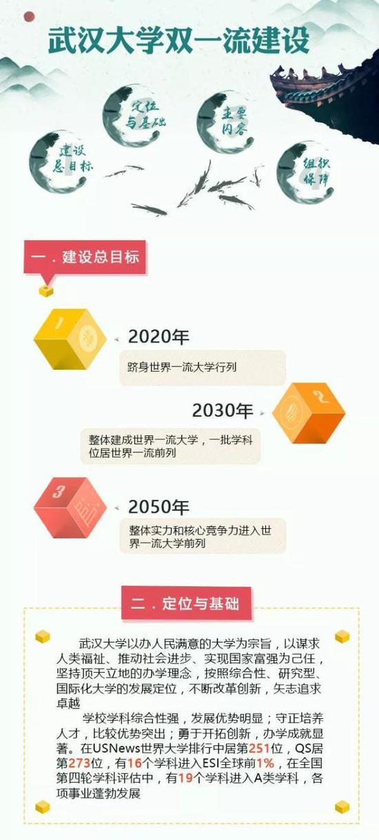 武汉大学双一流建设方案:2050达世界一流前列