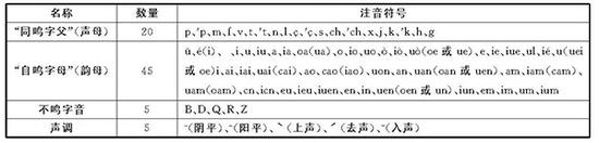 《西儒资耳目》拼音方案